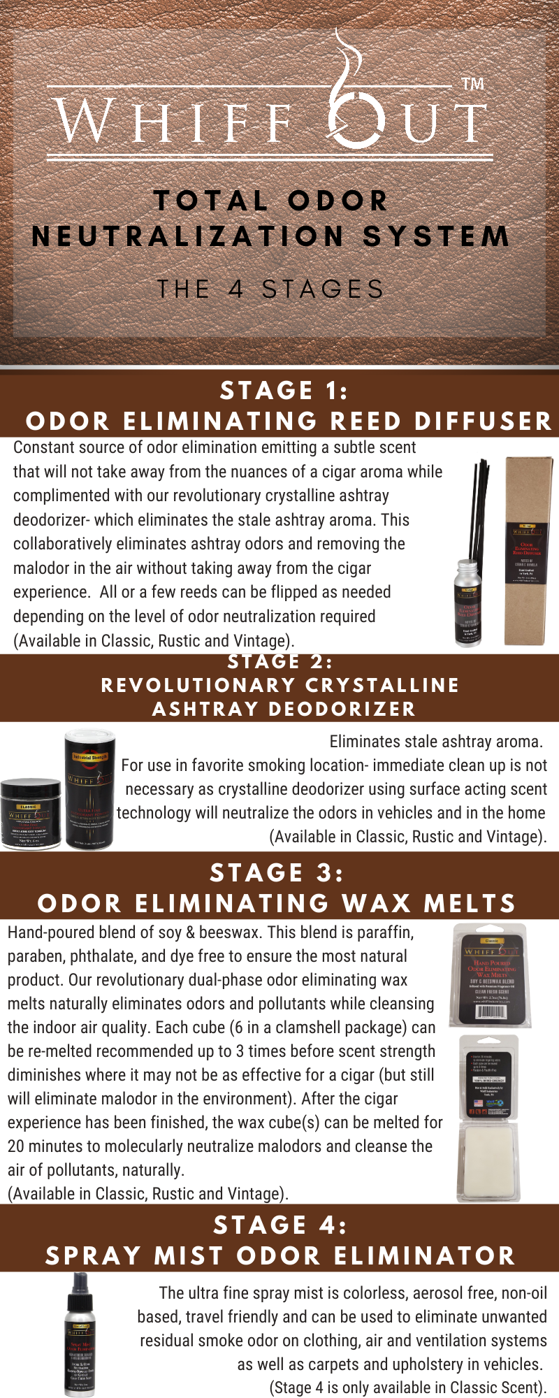 Whiff Out Total Odor Neutralization System